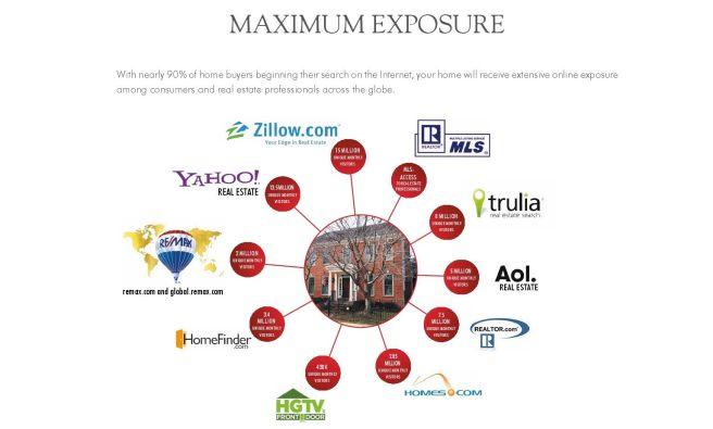 listing-exposure